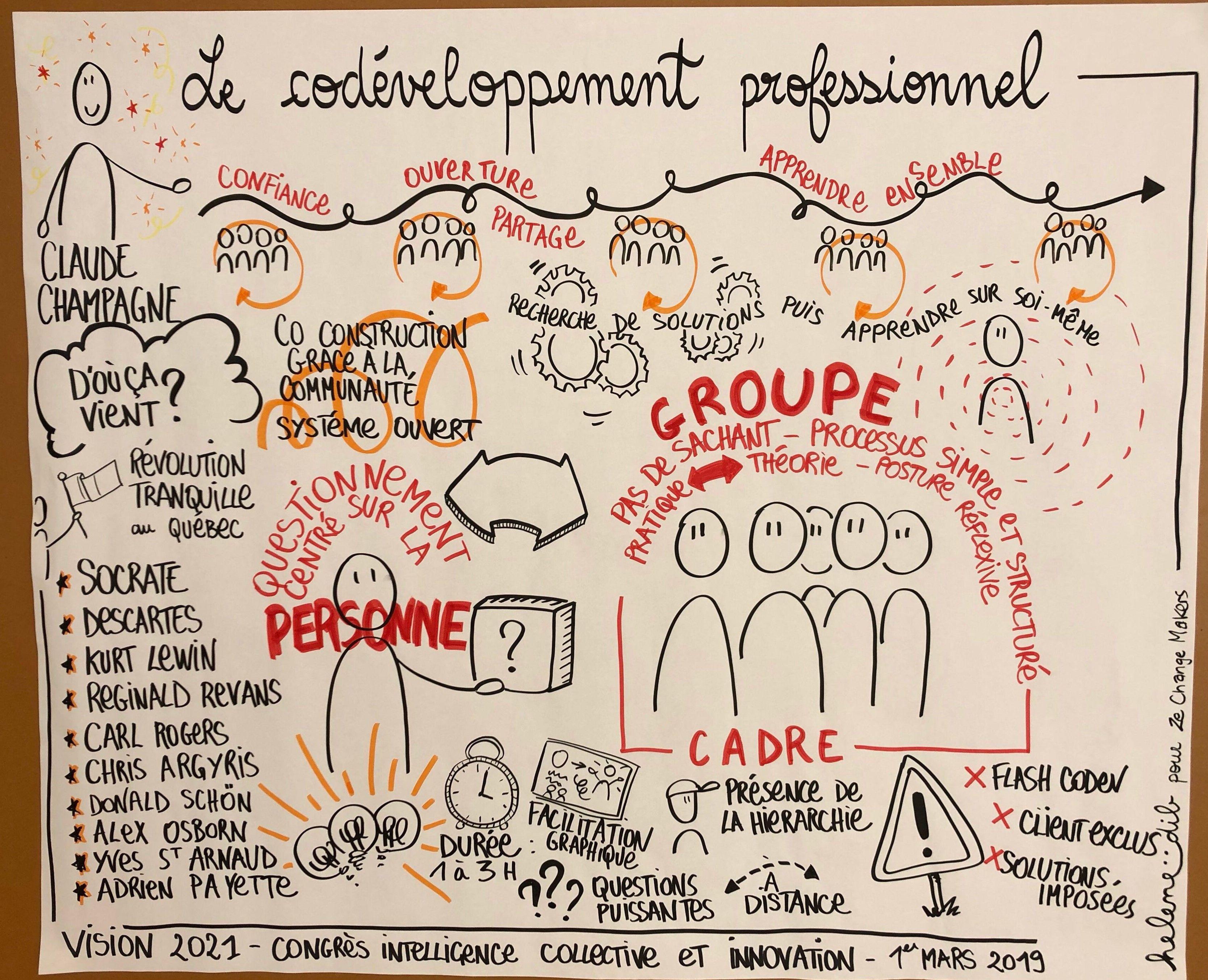 Le Co Developpement Professionnel Facilitation Graphique Developpement Professionnel Communication Professionnelle