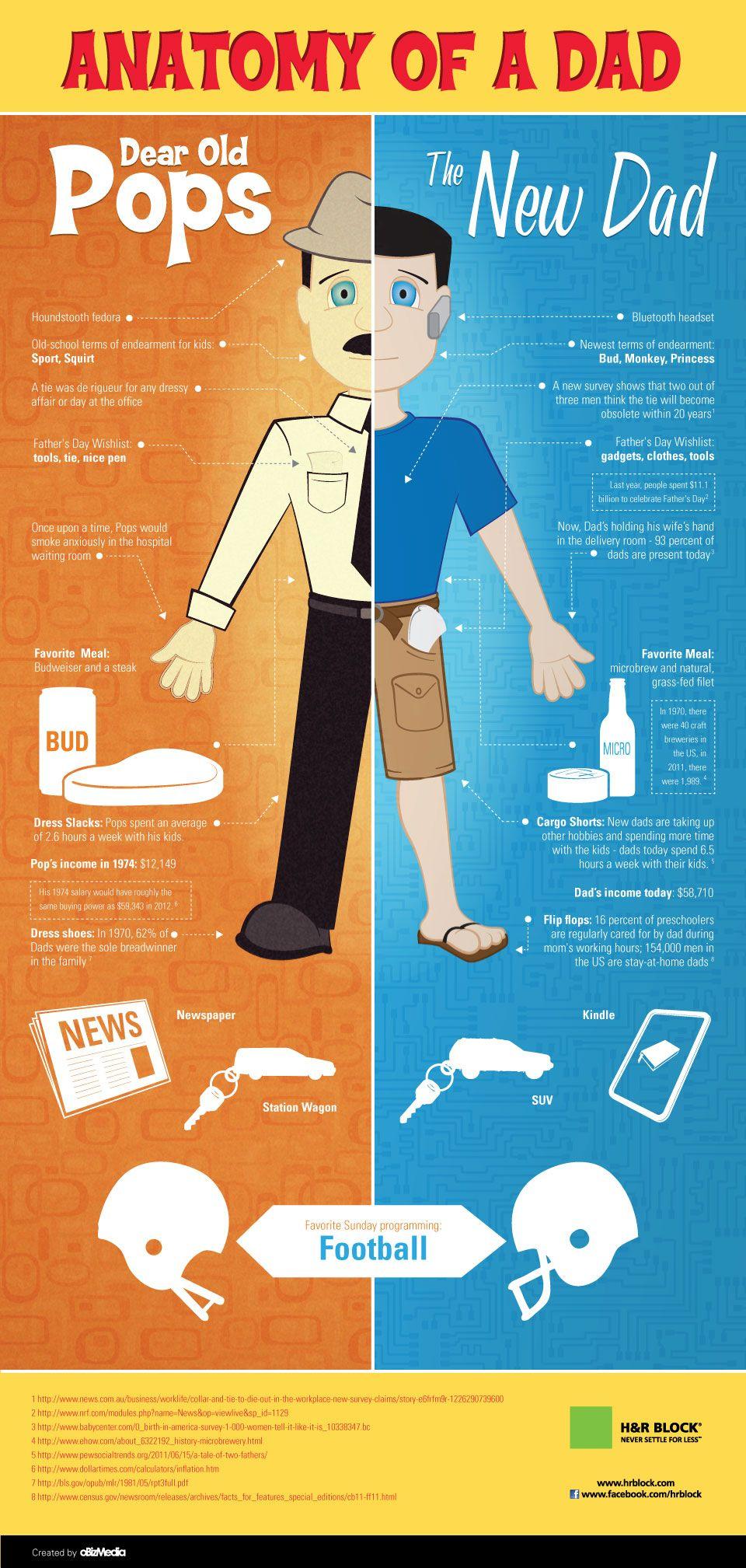 Anatomía de una papá -Anatomy of a Dad- #Anatomy #Dad #Infographics ...