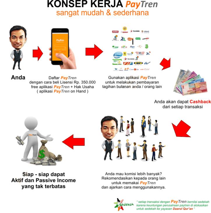 Cara Daftar Paytren Yusuf Mansur Bisnis Emonay Paytren Bisnis Motivasi Bisnis Mahasiswa