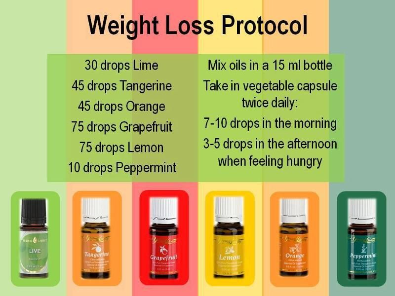 Weight Release With Young Living Citrus Oils Kathy Kouwe