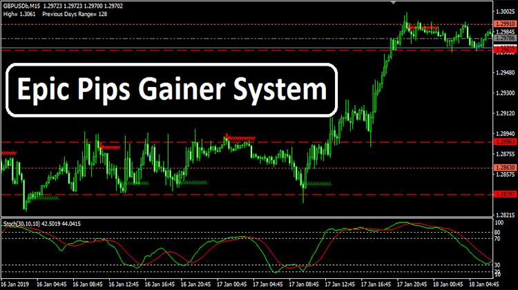 Epic Pips Gainer System Forex Trading Basics Forex Trading