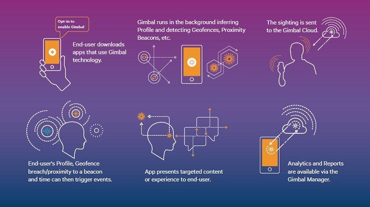 Qualcomm Gimbal beacon infographic   Beacons   Video image