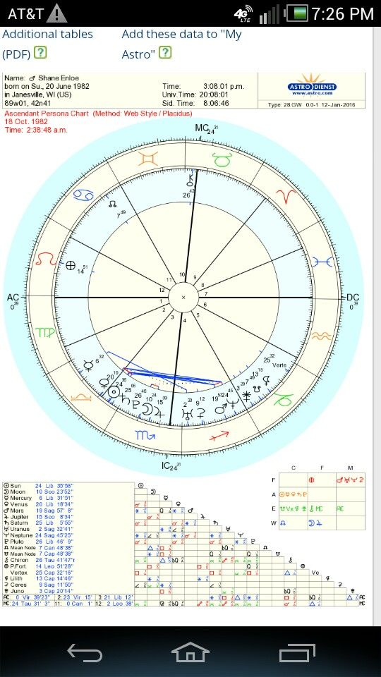 As this is my natal ascendant chart,sun conjunct pluto and