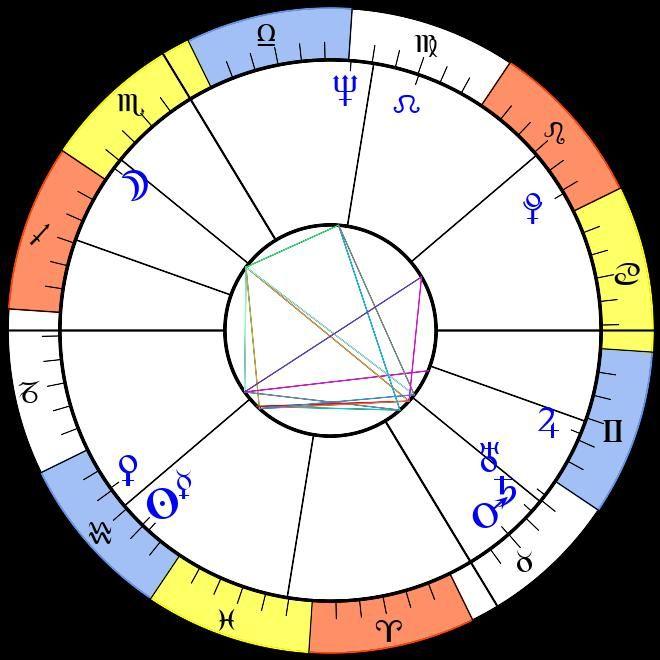 Chart Wheel
