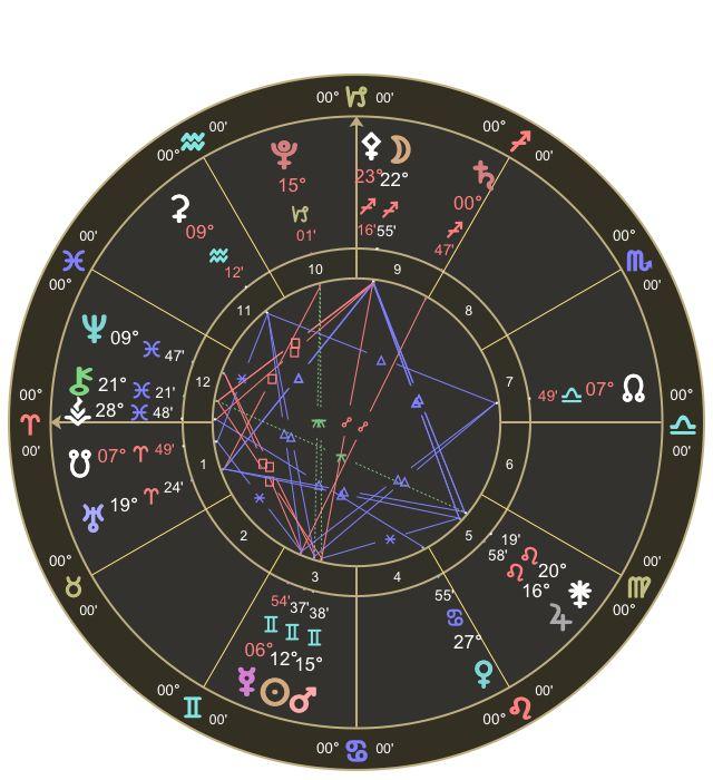 @RisingSunAstro:  Mars♊️inconjunct Pluto♑️ Mercury♊️Rx ♐️ New beginnings from endings enlighten & align ego to divine w/❤️& faith2day  http://t.co/nFhHLezREe