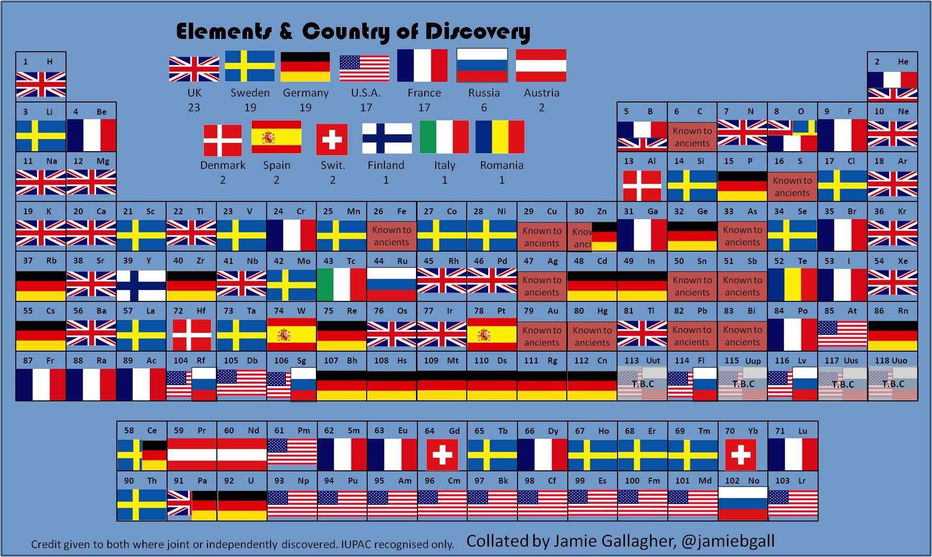 The periodic table of countries of discovery of elements