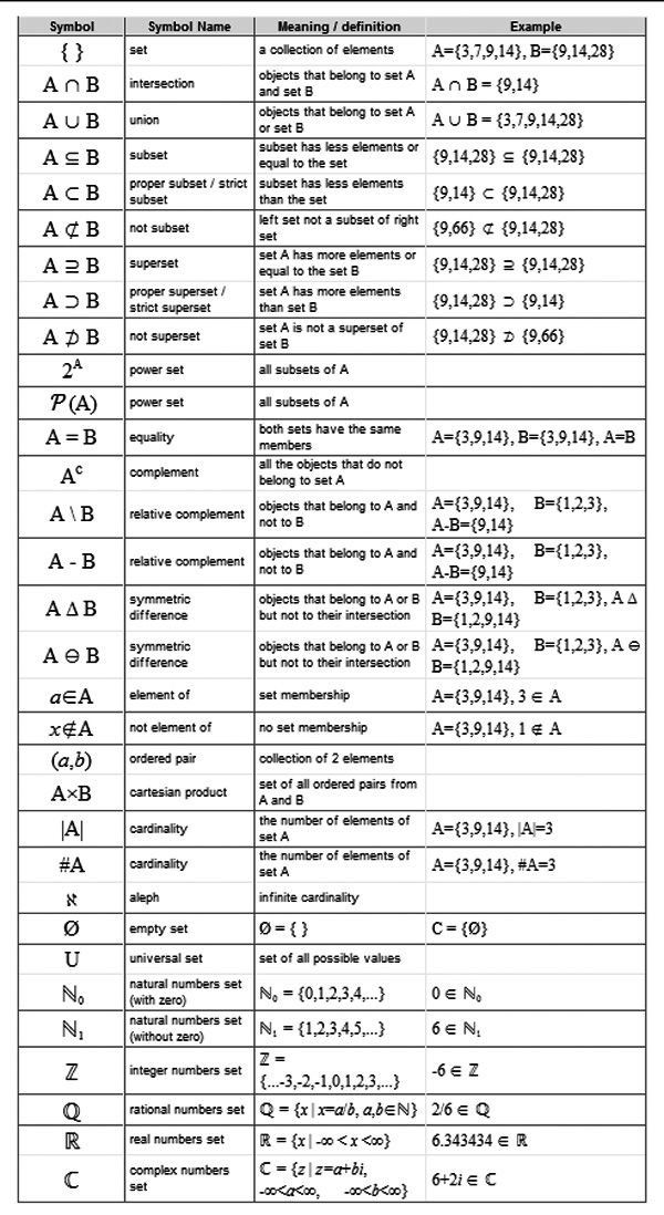 Set Symbols Names Meaning Definations And Examples Math