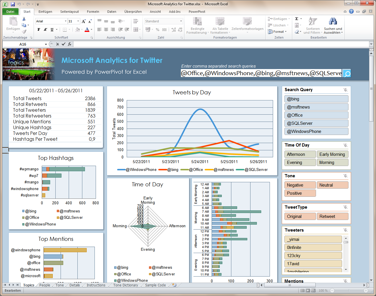 excel 2010 video dashboards Microsoft Analytics für