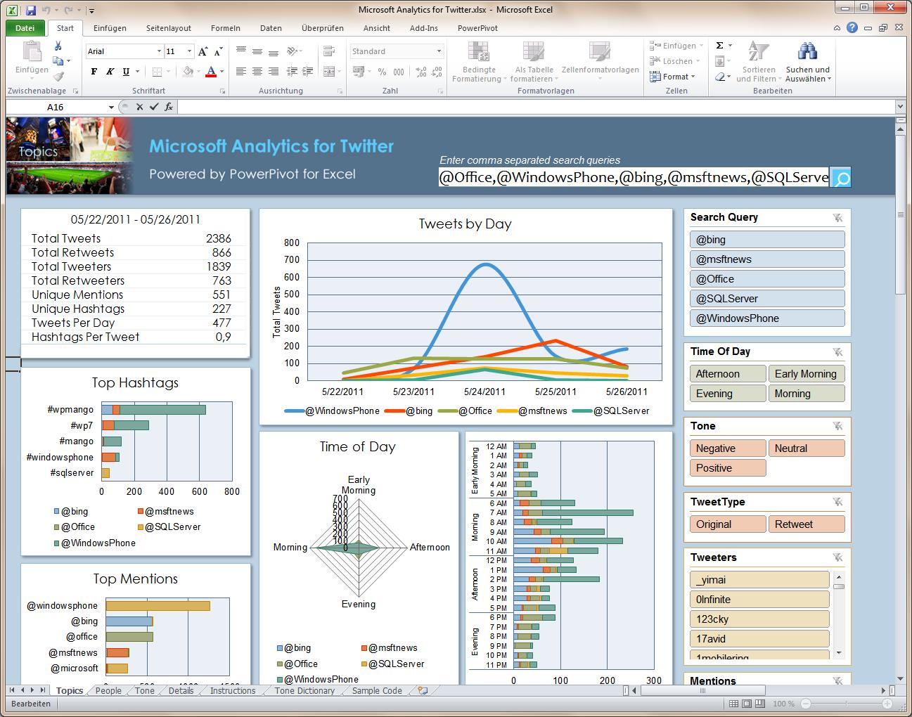 excel 2010 video dashboards | Microsoft Analytics für Twitter ...
