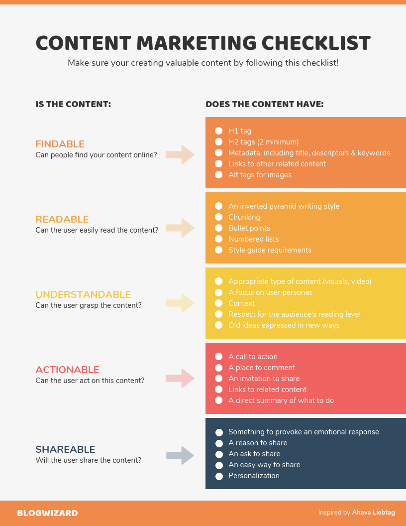 Make A Basic Marketing Checklist And More With This Simple Marketing Checklist Template Edit It W In 2021 Marketing Checklist Checklist Template Lesson Plan Templates