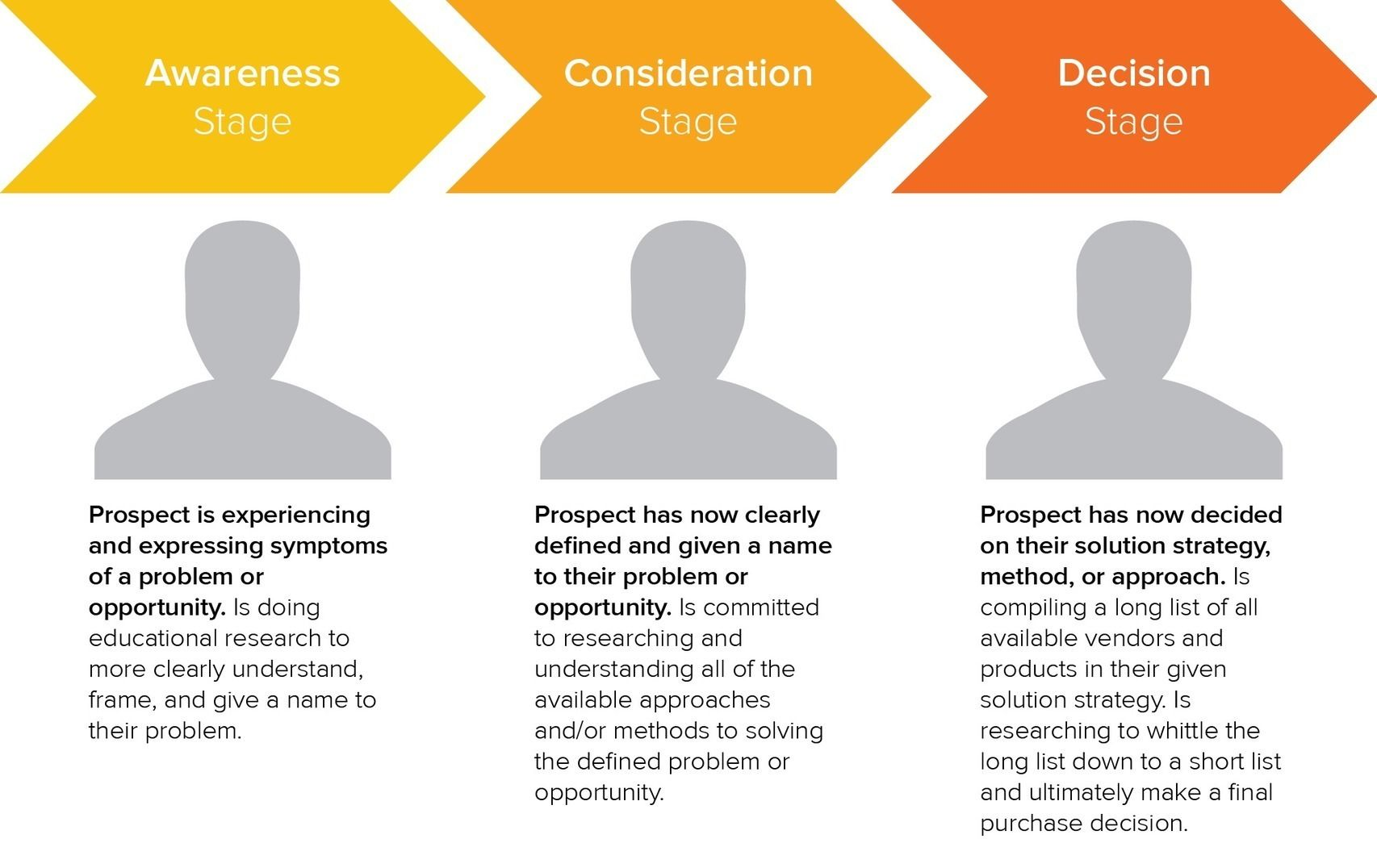 Hubspot Offers A Comprehensive Guide To Help You Provide Engaging