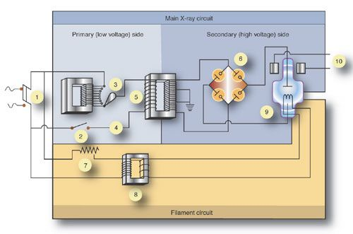 this explains the x-ray circuit, single phase, 3 phase, filament, Wiring schematic