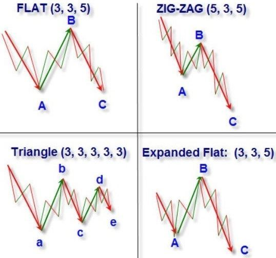 Elliot Wave Theory Trading Charts Intraday Trading Forex