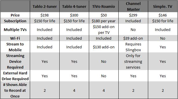 Ota Dvr Comparison Table