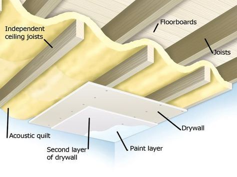 Soundproofing A Ceiling How To Diy Network Finishing Basement Basement Decor Basement Ceiling