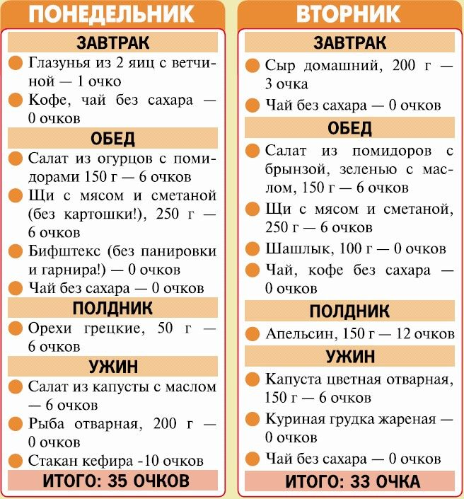 Диета для плоского живота меню на неделю
