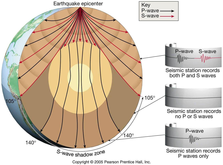 Cave Canem Ondas Sismicas O Como Conocemos El Interior