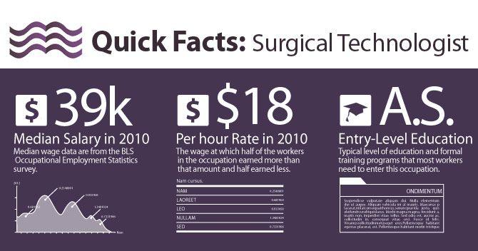 Surgical Technician \u2013 Career, Scope, Job Description, Salary