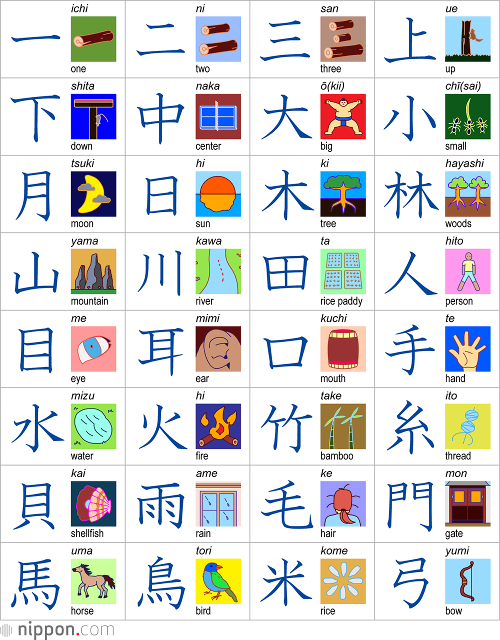 With thousands to learn, kanji can intimidate a newcomer to the Japanese language. But you can discover the appeal of kanji by learning a few basic examples.