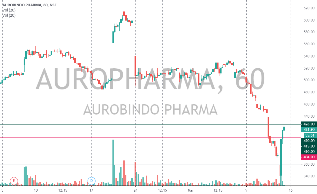Auropharma Buy Above 410 In 2020 Trading Stuff To Buy Chart