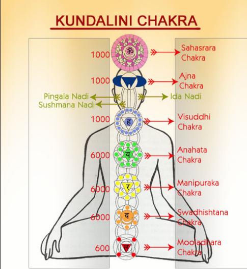 chakra massage stockholm