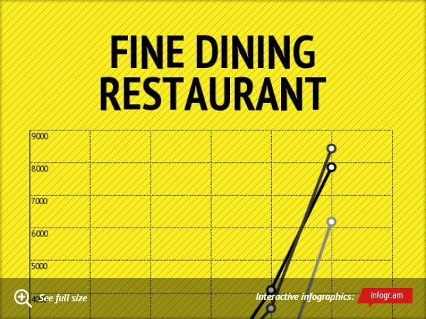 Fine Dining Restaurant Restaurant Mobile Web Design