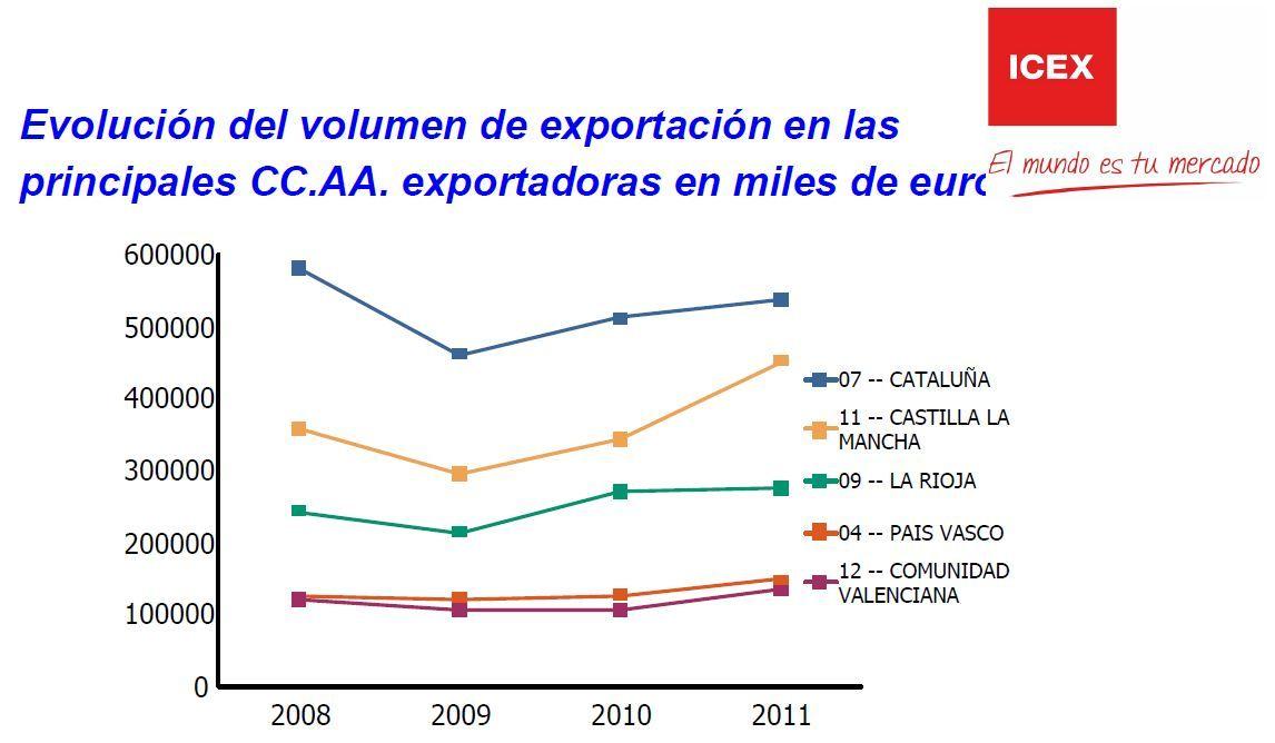 Ranking de las Comunidades Autónomas que más vino venden en el exterior