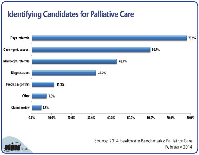 Identifying Candidates for Palliative Care: Approximately 78% of respondents to HIN's first annual Palliative Care survey in February 2014 said they use physician referrals to identify candidates for palliative care. We wanted to see how else organizations identify candidates for palliative care.