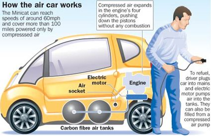Car That Runs On Air >> Working Mechanism Of Air Car Well This Sounds Some Thing Like