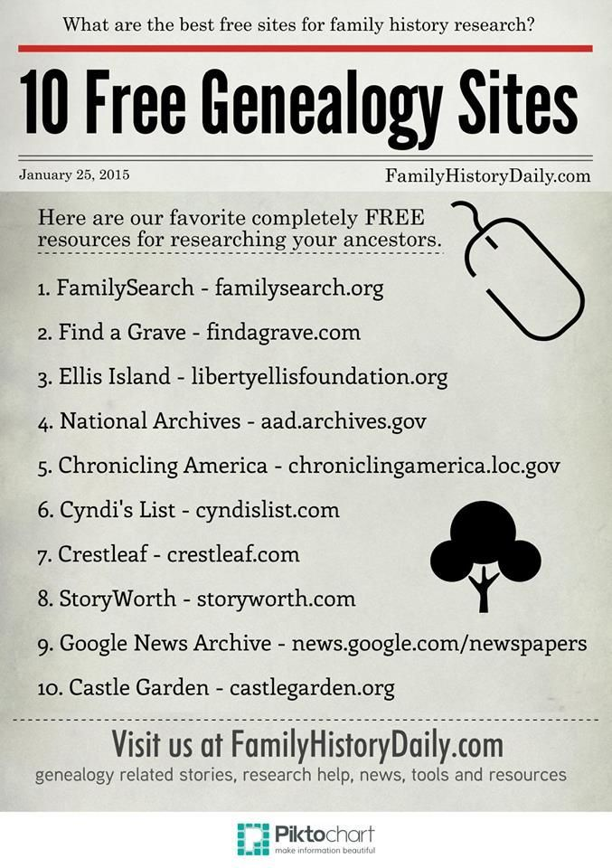 free genealogical charts
