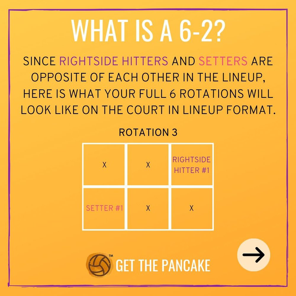 What Is A 6 2 In Volleyball Get The Pancake A Website For Volleyball Coaches Coaching Volleyball Volleyball Volleyball Coach Gifts