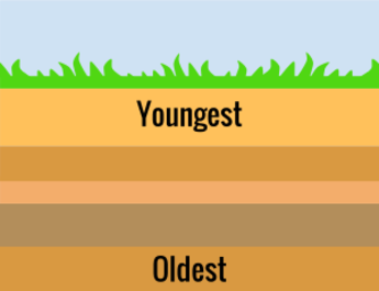 Relative Age Of Rocks Earth Science Lessons Earth Science Earth And Space Science