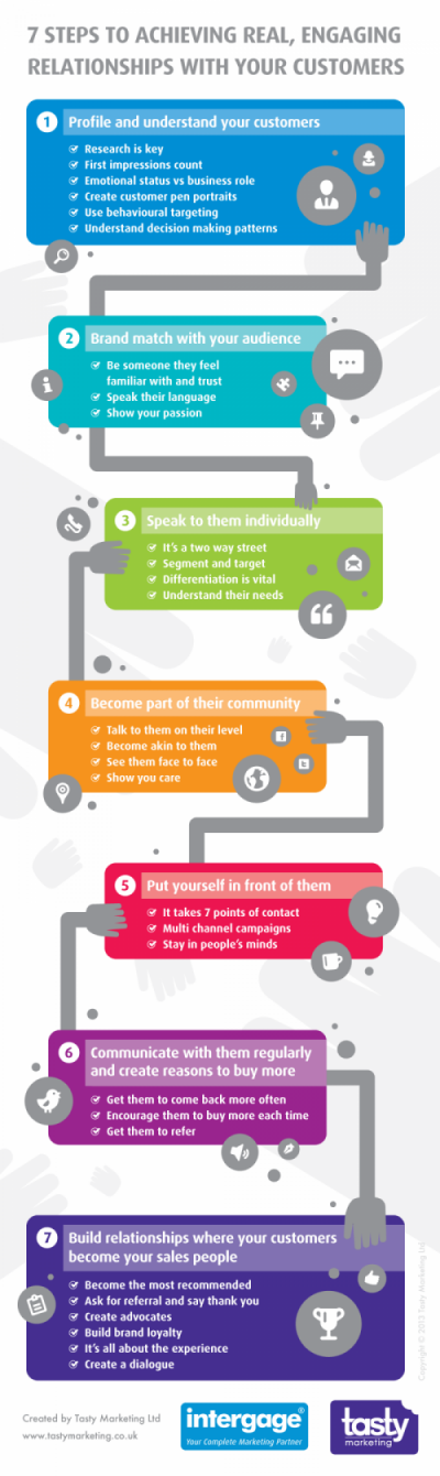 7 Steps to achieving real engagement with your customers www.socialmediamamma.com Business infographic