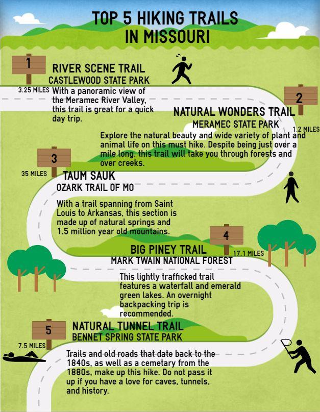 5 Great Hiking Trails In Missouri Hiking Trails In Missouri Missouri Hiking Branson Missouri Vacation