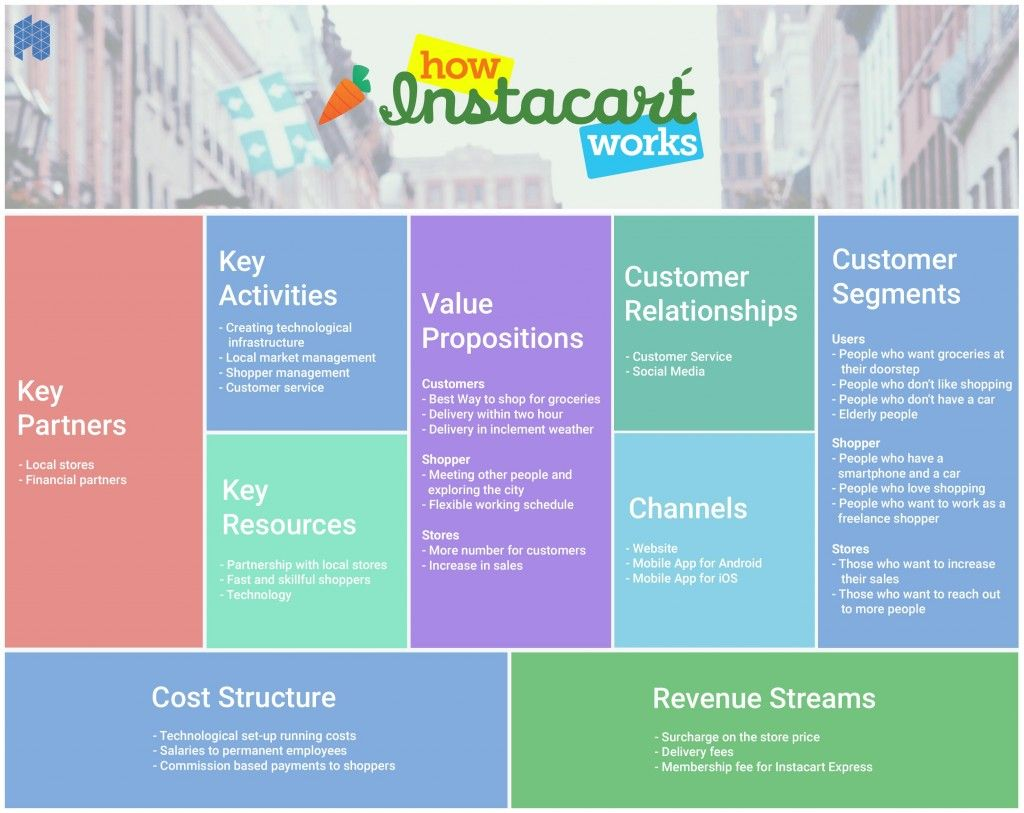 Instacart Business Model Canvas Know The Entire Business