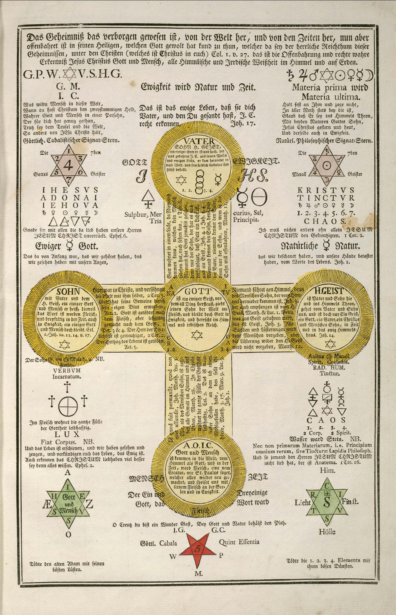 Secretos Cifrados De La Rosa Cruz 12 Simbolos Alquimicos Simbolos Ocultos Libro De Las Sombras