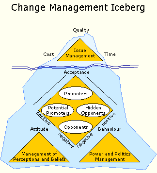 Dissertation on management of change
