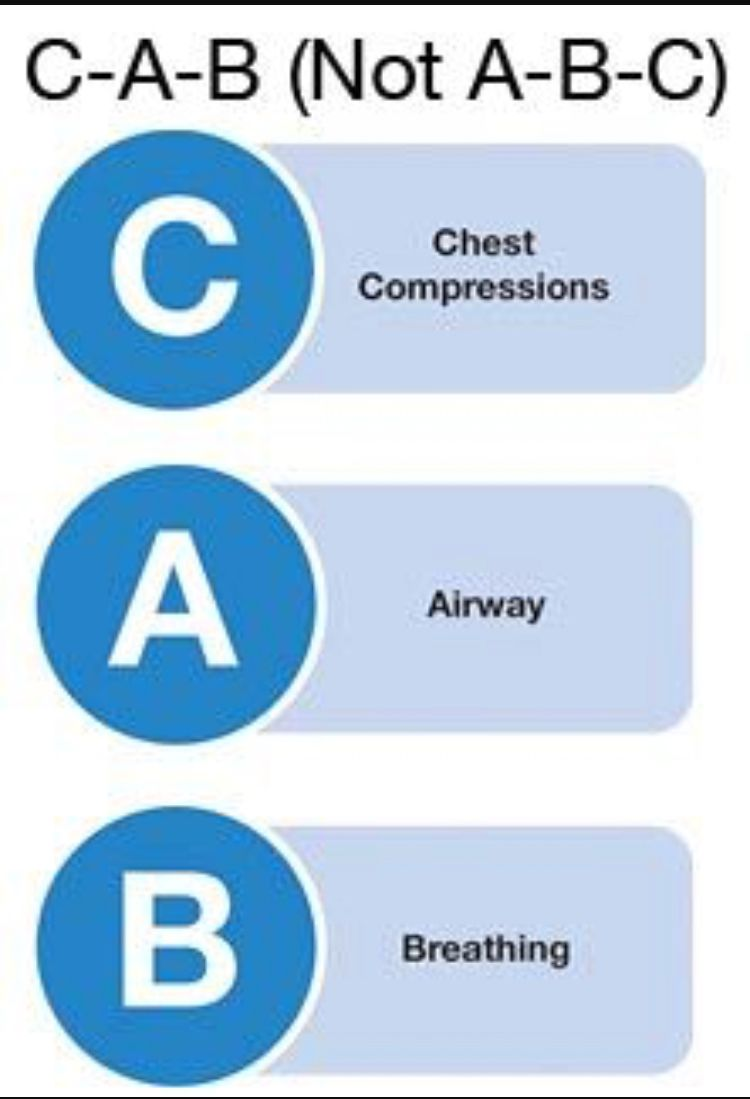 First Aid Response The Abc S Air Passage Breathing Circulation Cpr Training American Heart Association Cpr