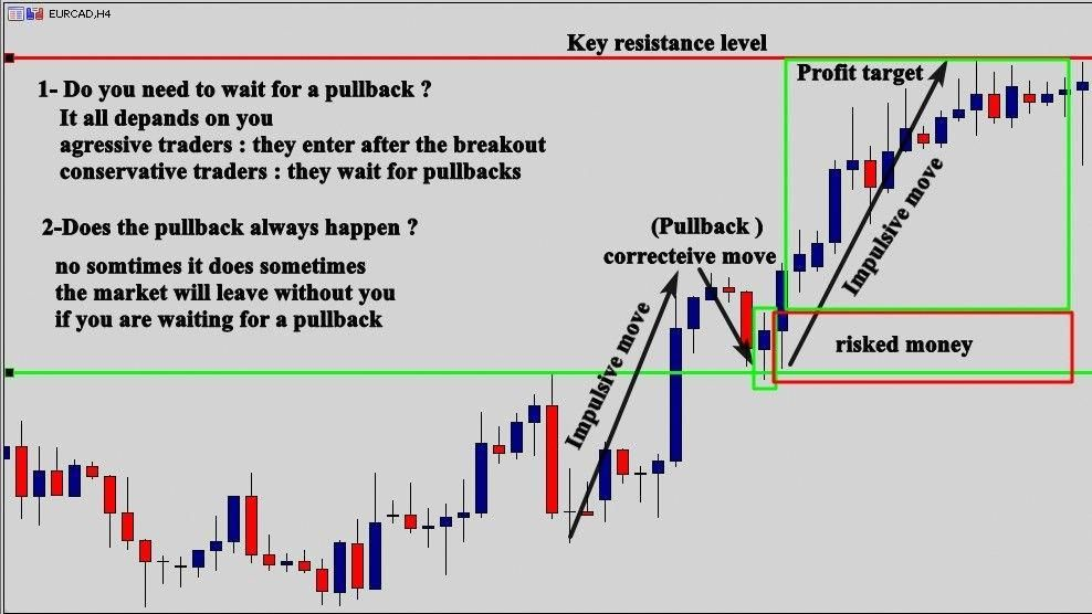 Trading Strategy Pins For Currency Binary Options Day Company