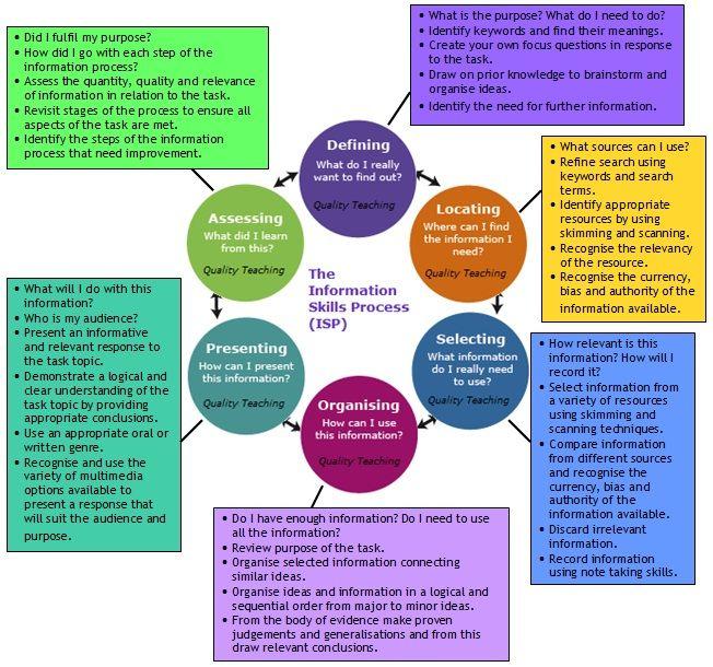 Information Skills Process. Basic building block for program ...