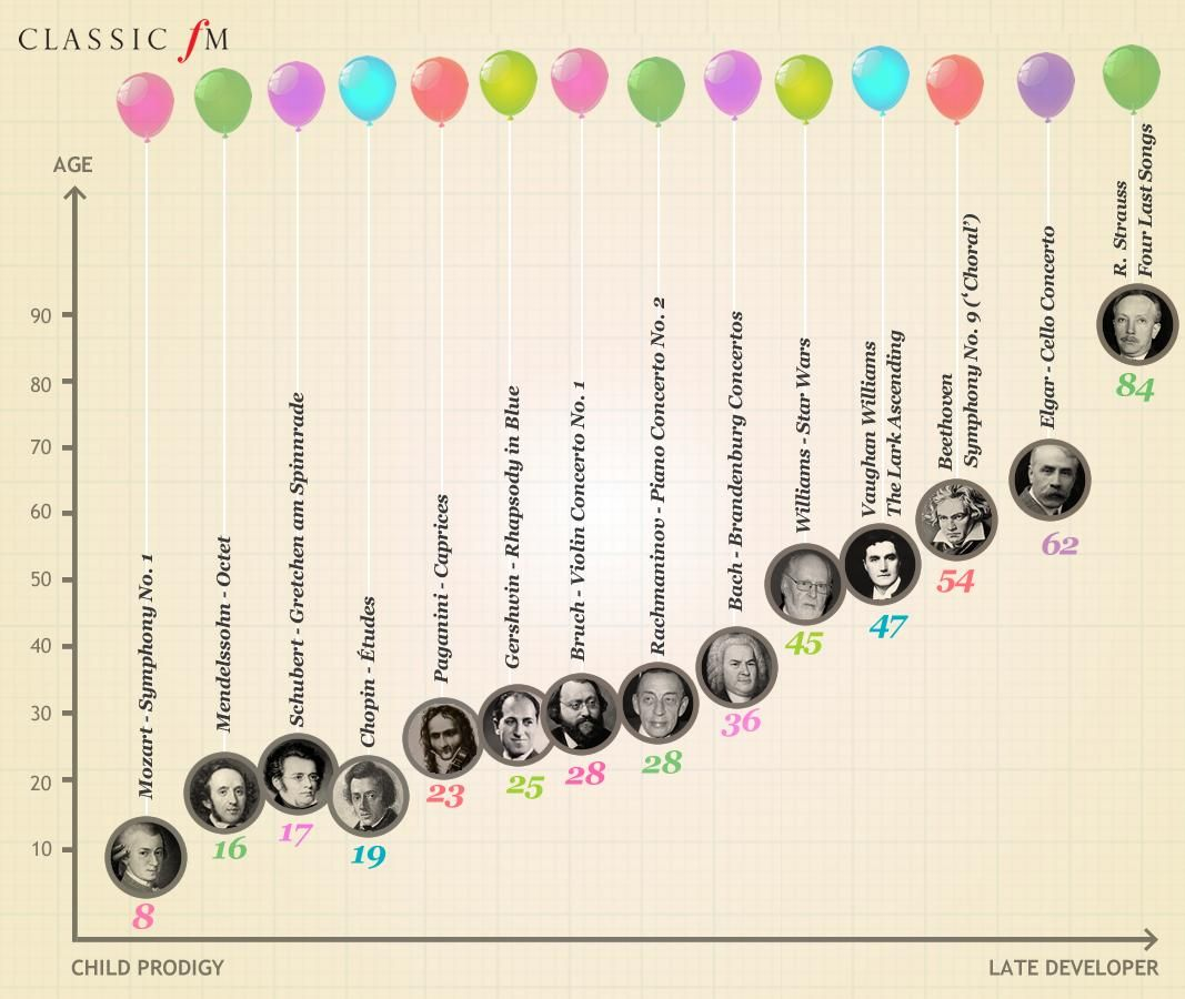 How Old Were The Great Composers When They Wrote Their