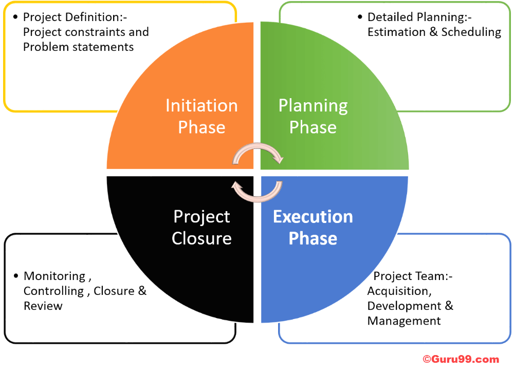 Project Management Life Cycle Software Project Management Software Projects Life Cycle Management