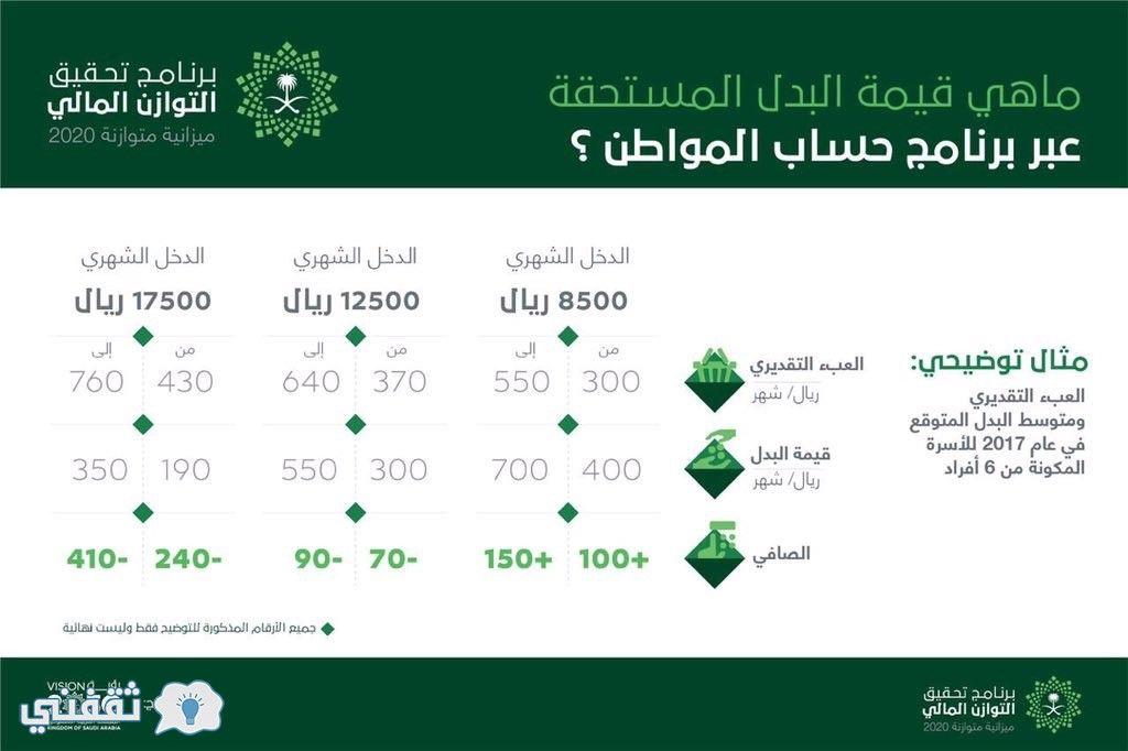 سياسات حساب المواطن السعودي الموحد نطرح تفاصيل التسجيل في برنامج حساب المواطن السعودي الذي ينطلق بدء التسجيل فيه بتاريخ 1 Boarding Pass Arab News Public