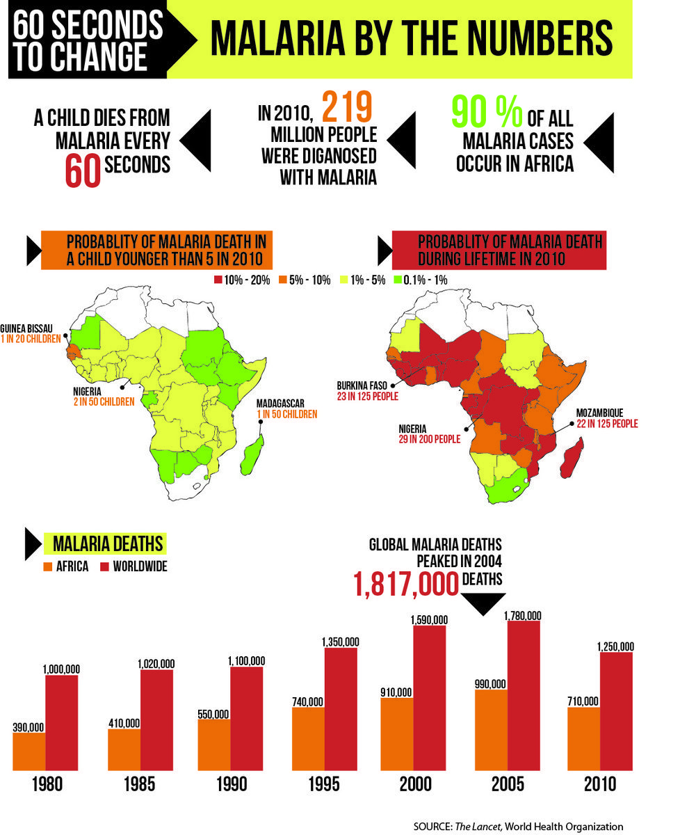 Image result for malaria infographic uk