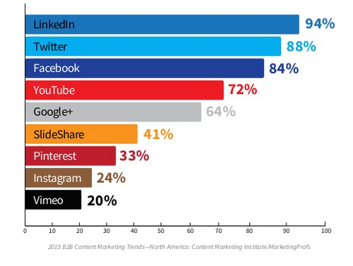 Pinterest Statistics 2015