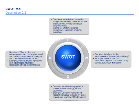 Swot Powerpoint Templates  Swot Analysis And Business