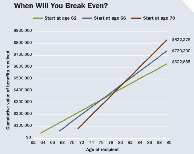 How do you calculate the Breakeven age? | 401k | Social