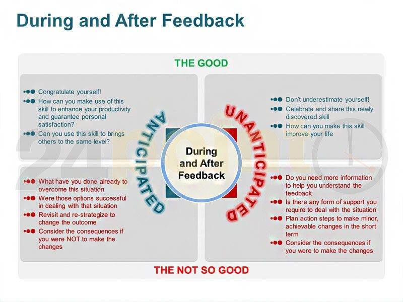 During and After Feedback for Business PPT Templates Pinterest - performance appraisal form format