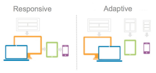 Is Adaptive Better Than Responsive Design Web Design News Web Design Responsive Web