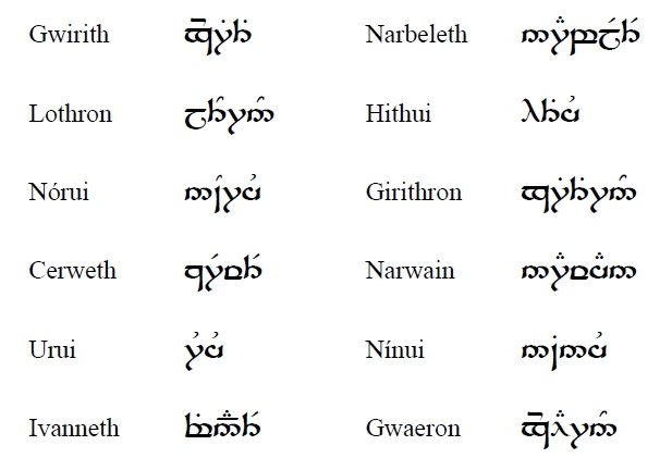 The men from Númenor used the elvish language to give names to their months used in the Calendar of Númenor, later called the Calendar of Gondor.